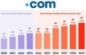 COM Domain Fiyatı Eylül Ayında Artıyor
